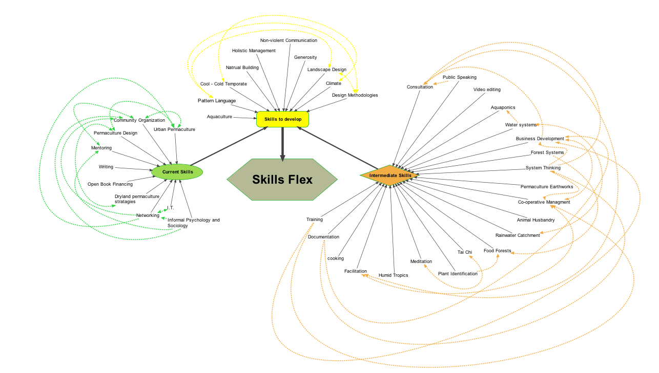 Skill Flex Interconnections