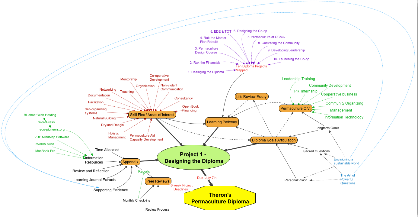 project design the diploma diploma design mind map