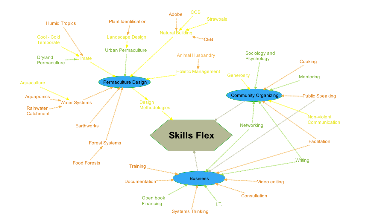 Skill Flex by Skill Sets