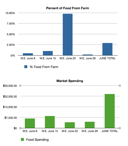 Percent Food From Farm vs Market Spending