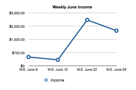 Weekly Income for the Month of June