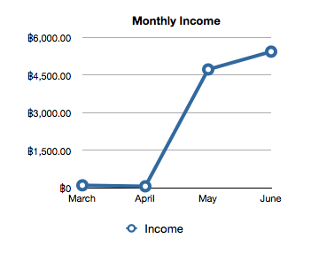 March - June Income
