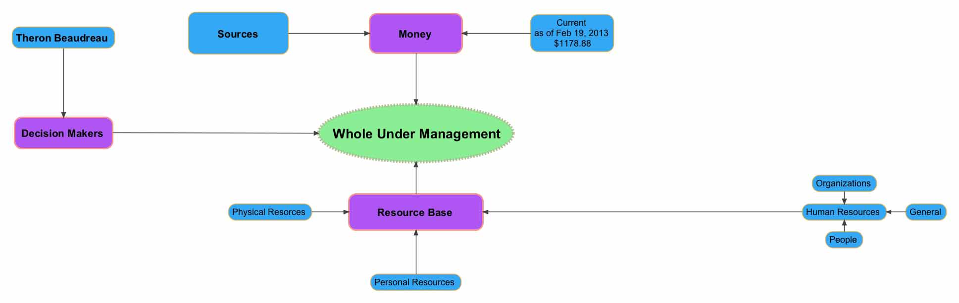 Whole Under Management Mind Map